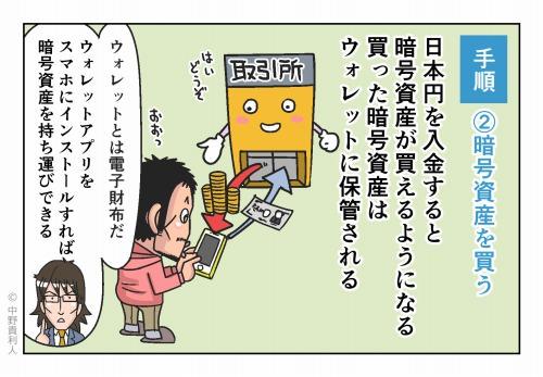手順②暗号資産を買う 日本円を入金すると暗号資産が買えるようになる 買った暗号資産はウォレットに保管される ウォレットとは電子財布だ ウォレットアプリをスマホにインストールすれば 暗号資産を持ち運びできる