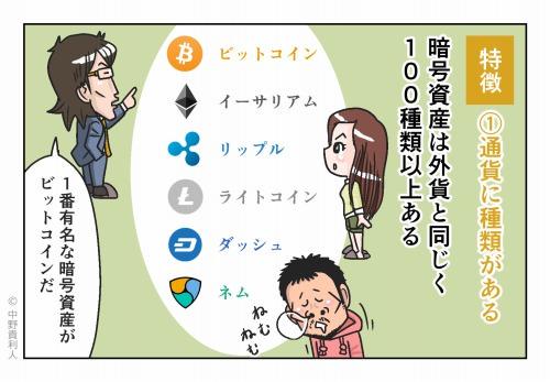 特徴①通貨に種類がある 暗号資産は外貨と同じく100種類以上ある 1番有名な暗号資産がビットコインだ