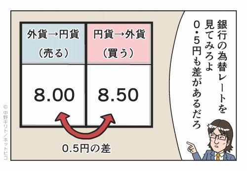 銀行の為替レートを見てみろよ 0.5円も差があるだろ