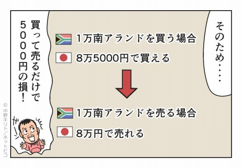 この場合‥‥ 買って売るだけ5,000円の損!