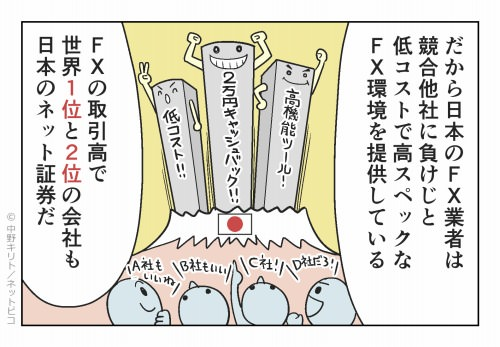 だから日本のFX業者は競合他社に負けじと 低コストで高スペックなFX環境を提供している