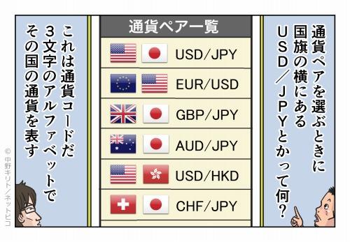 通貨ペアを選ぶときに国旗の横にあるUSD/JPYとかって何?