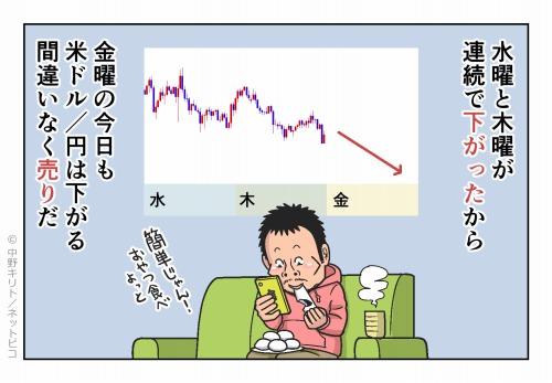 水曜と木曜が連続で下がったから 金曜の今日も米ドル/円は下がる 間違いなく売りだ