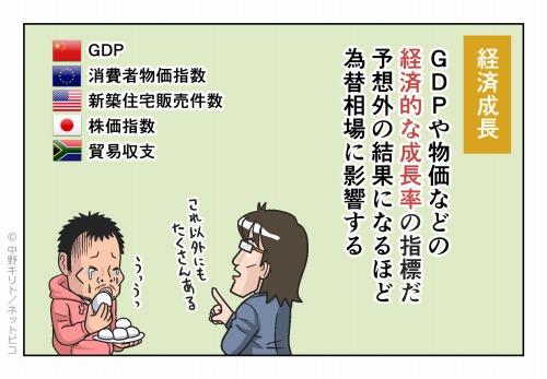 経済成長 GDPや物価など経済的な成長率の指標だ 予想外の結果になるほど為替相場に影響する