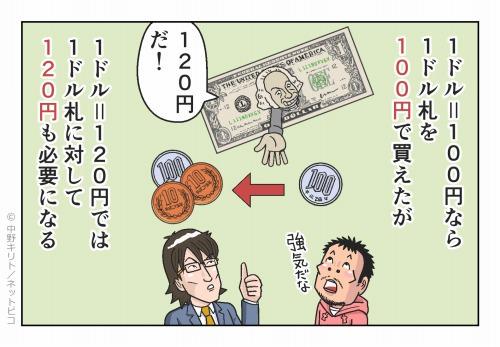 1ドル=100円なら1ドル札を100円で買えたが 1ドル=120円では1ドル札に対して120円も必要になる