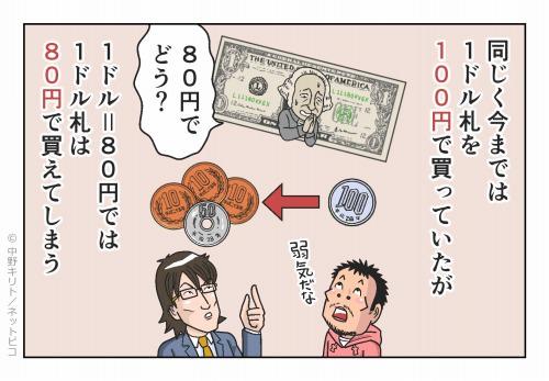 同じく今までは1ドル札を100円で買っていたが‥‥ 1ドル=80円になれば 1ドル札は80円で買えてしまう