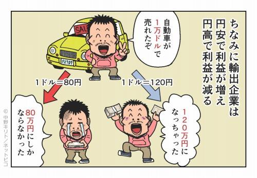ちなみに輸出企業は円安で利益が増え 円高で利益が減る