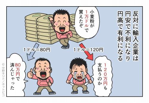 反対に輸入企業は円安で不利になり 円高で有利になる