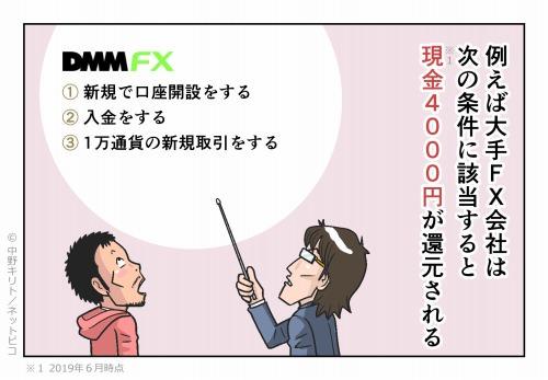 例えば業界大手のFX会社では次の条件に該当することで現金2万円が還元される