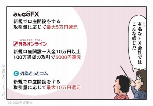 有名なFX会社ではこんな感じだ 新規で口座開設後の翌々月末までに100万通貨以上の取引 最大25,000円をキャッシュバック