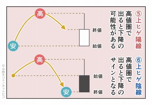 ⑤上ヒゲ陽線 高値圏で出ると下降の可能性がある