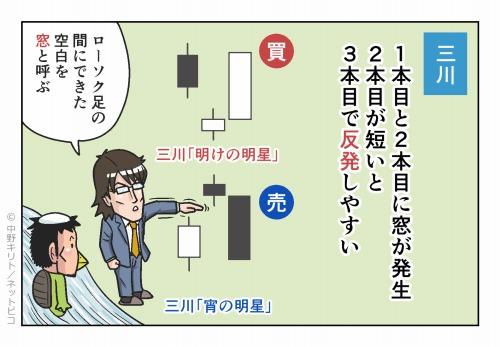 三川 1本目と2本目に窓が発生 2本目が短いと3本目で反発しやすい