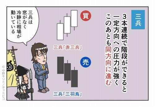 三兵 3本連続で階段ができると一定方向への圧力が強く このあとも同方向に進む