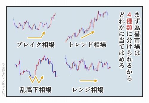 まず為替市場は4種類に分けられるからどれかに当てはめろ