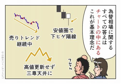 為替相場に関するすべての答えはチャートの中にある