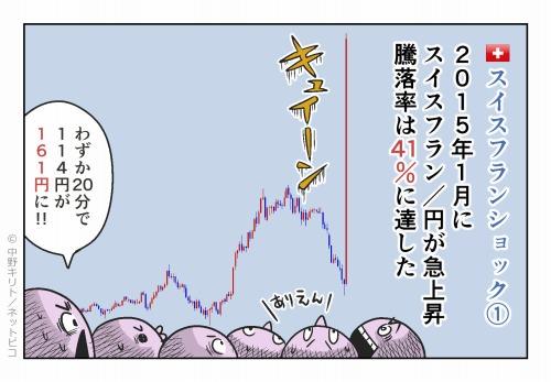 スイスフランショック① 2015年1月にスイスフラン/円が急上昇