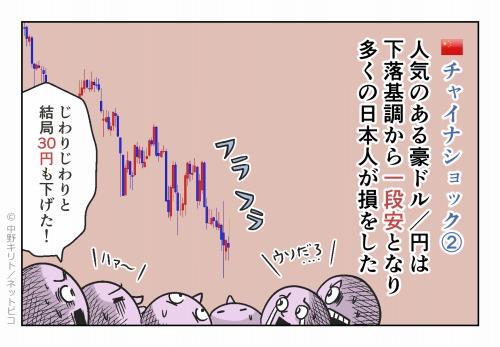 チャイナショック② 人気のある豪ドル/円は下落基調から一段安となり 多くの日本人が損をした