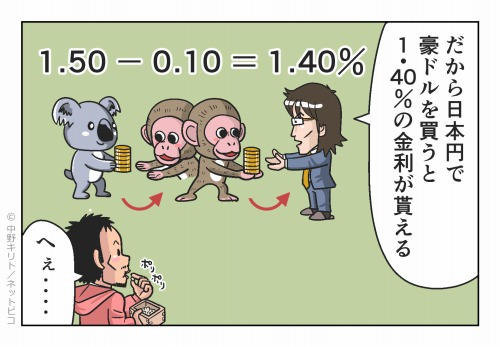 だから日本円で豪ドルを買うと 1.40%の金利が貰える