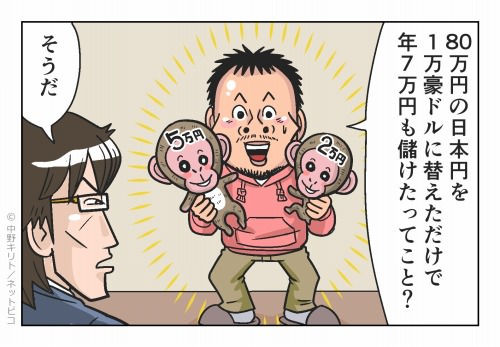 80万円の日本円を1万豪ドルに替えただけで年7万円も儲けたってこと?