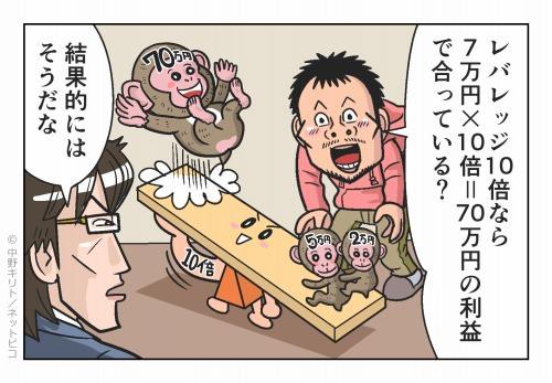 ちなみにレバレッジ10倍なら7万円×10倍=70万円の利益で合っている?