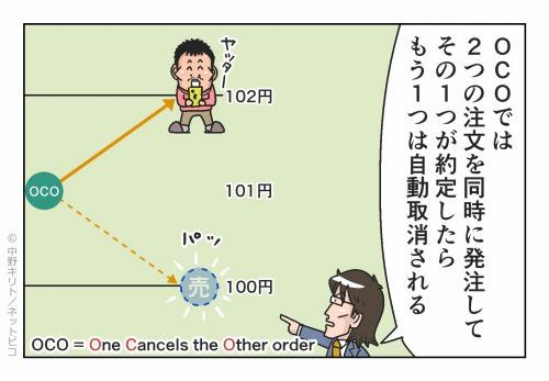 OCOでは2つの注文を同時に発注して その1つが約定したらもう1つは自動取消される