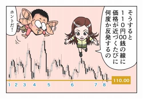 そうすると110円00銭の線に価格が近づくたびに何度か反発するの