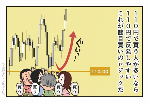 110円で買う人が多いなら110円で反発しやすい これが節目買いのロジックだ