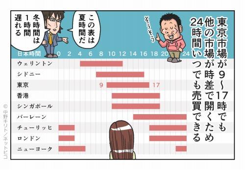東京市場が9~17時でも他の市場が時差で開くため 24時間いつでも売買できる
