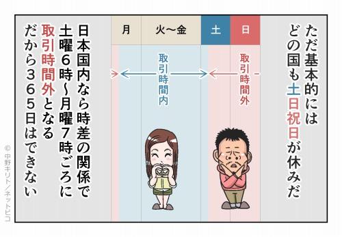 ただ基本的にはどの国も土日祝日が休みだ 日本国内なら時差の関係で土曜6時~月曜7時ごろに取引時間外となる だから365日はできない