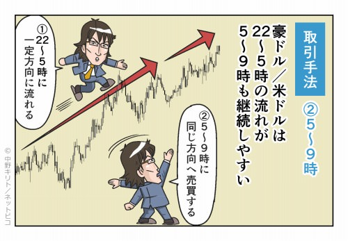取引手法②5~9時 豪ドル/米ドルは22~5時の流れが5~9時も継続しやすい