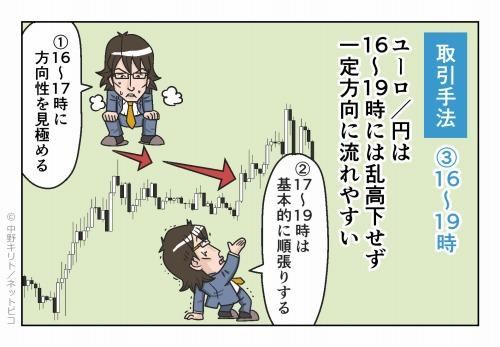 取引手法③16~19時 ユーロ/円は16~19時には乱高下せず一定方向に流れやすいNY市場