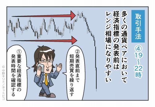 取引手法④19~22時 多くの通貨ペアにおいて経済指標の発表前はレンジ相場になりやすい