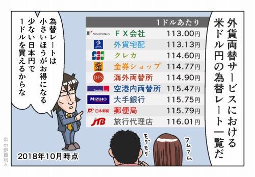外貨両替サービスにおける米ドル円の為替レート一覧だ 為替レートは小さいほうがお得になる 少ない日本円で1ドルを買えるからな