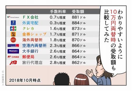 わかりやすいように10万円両替時の受取額も比較してみた