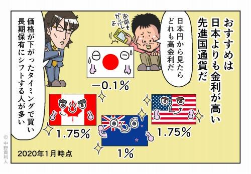 おすすめは日本よりも金利が高い先進国通貨だ