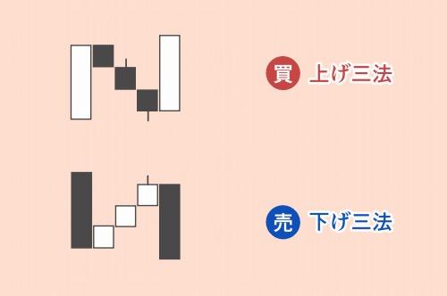 三法(上げ三法・下げ三法)