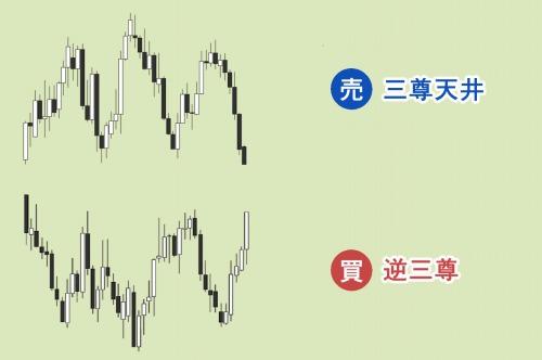 三山(三尊天井・逆三尊)