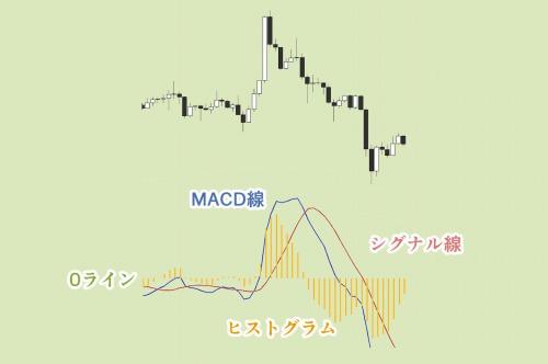 MACDの構成