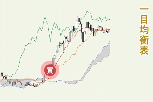 一目均衡表で市場参加者の売買動向を探る