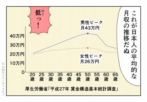 これが日本人の平均的な月収の推移だぬ