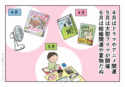 4月はドラマやアニメ関連 5月は大型フリマが開催 6月は結婚関連や夏物だぬ