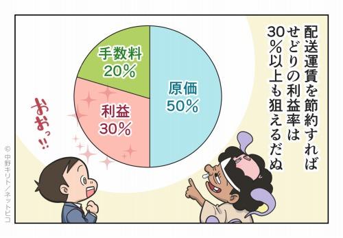 でも過去の調査では約20%の人が副業中だぬ