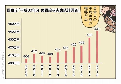 日本人の平均年収の推移だぬ