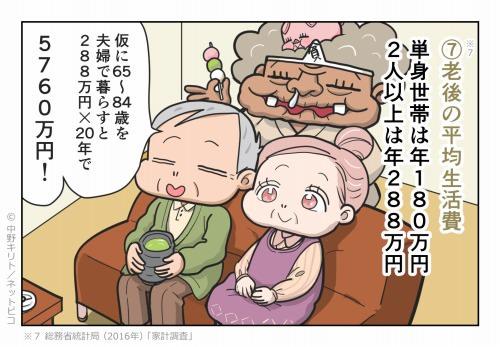 ⑦老後の平均生活費