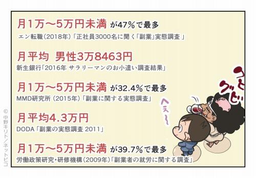 月1万~5万円未満が47%で最多
