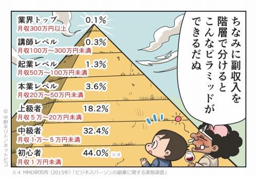 ちなみに副収入を階層で分けるこんなピラミッドができるだぬ