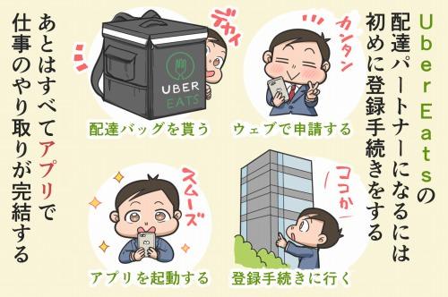 Uber Eatsの配達