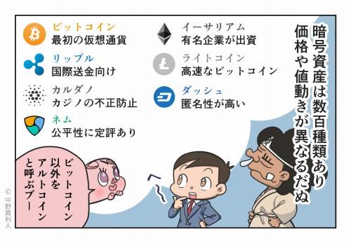 仮想通貨は数百種類あり 価格や値動きが異なるだぬ ビットコイン以外をアルトコインと呼ぶブー
