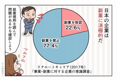 日本の企業は副業に消極的だ