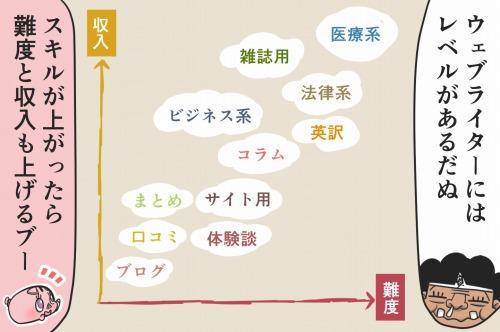 テーマ別の難度と収入マップ